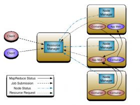 Hadoop Yarn架构解析