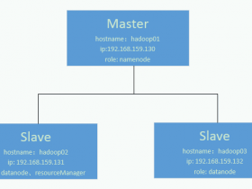 VMware虚拟机搭建Hadoop2.7.1分布式集群(3台)